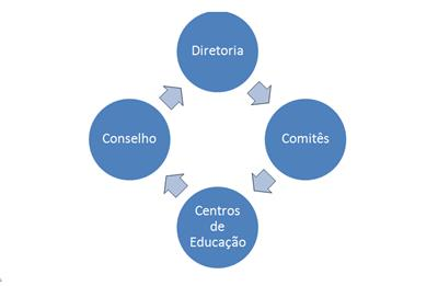 A estrutura do Instituto Arvut
